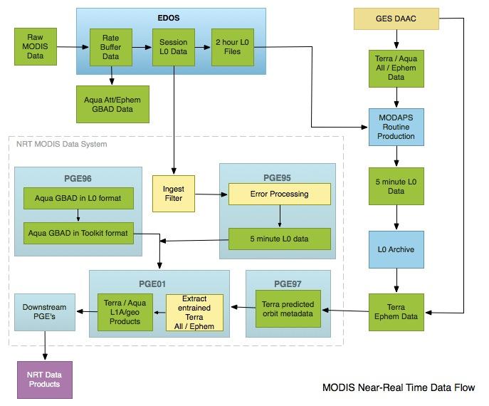 MODAPS NRT Data Flow