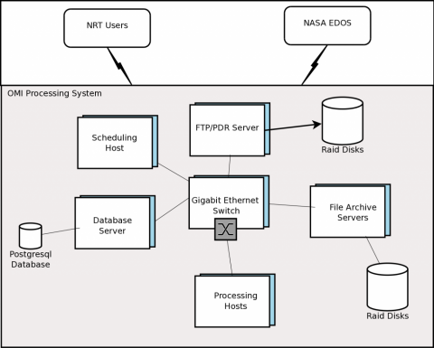 OMI SIPS NRT Hardware Configuration - System Reliability