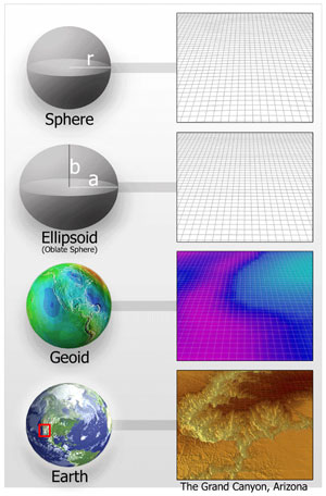Illustration showing mathematical models of the earth