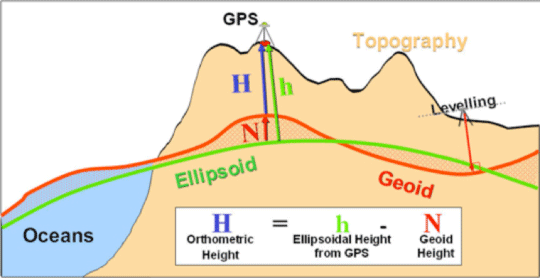 Illustration showing the geoid
