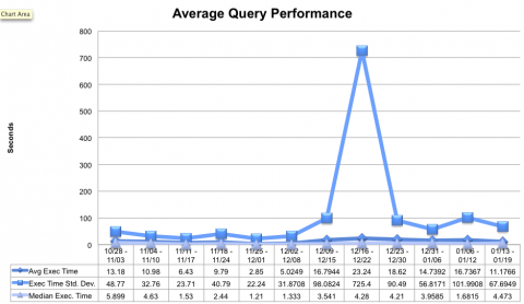 avg query perf 01.22.2013