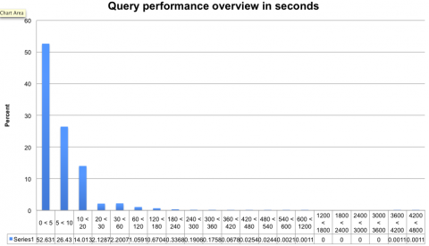 query perf hist 01.22.2013