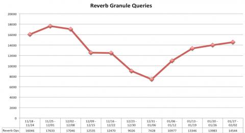 reverb queries 02 05 2013