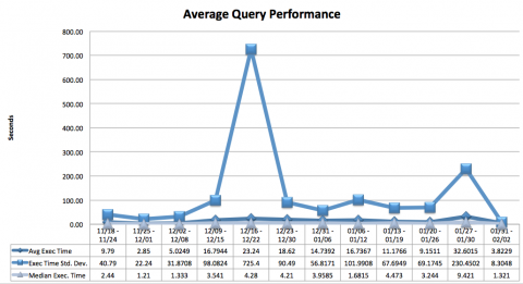 avg query perf 02 05 2013