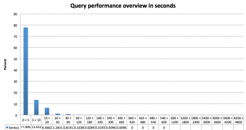query perf hist 02 05 2013
