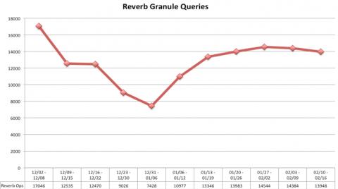 reverb queries 02192013