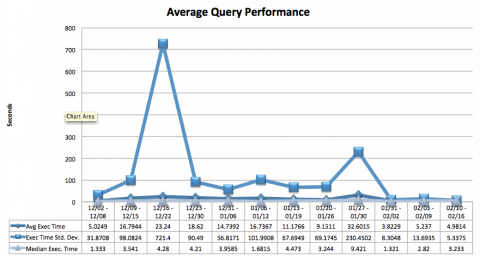 avr query perf 02192013