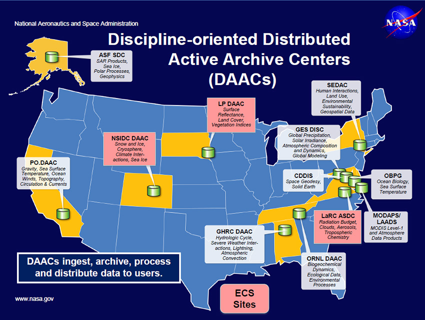EOSDIS Discipline oriented Distributed Active Archive Centers (DAACs)