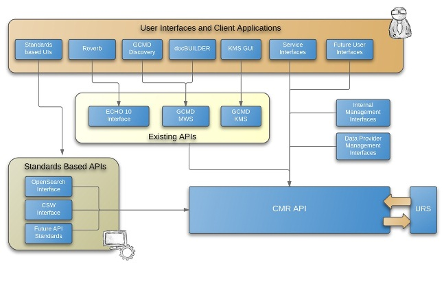 High Level Architecture Diagram of the Common Metadata Repository (CMR)