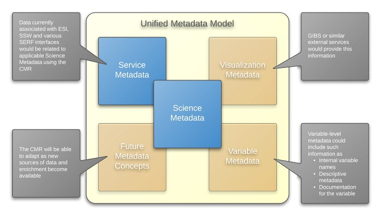 Unified Metadata Model Diagram for the Common Metadata Repository (CMR)