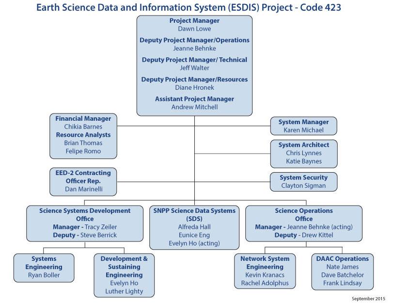 ESDIS Organization Chart September 2015