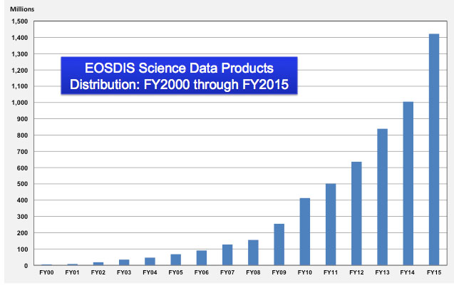 EOSDIS Science Data Products Distribution: FY2000 through FY2015