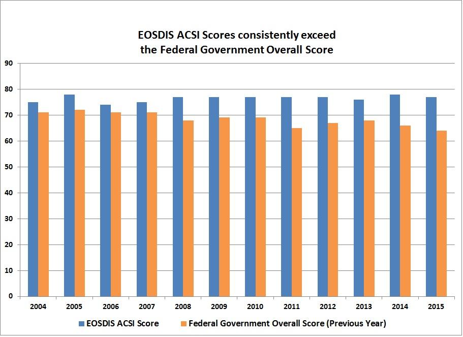 2014 EOSDIS ACSI Score 78