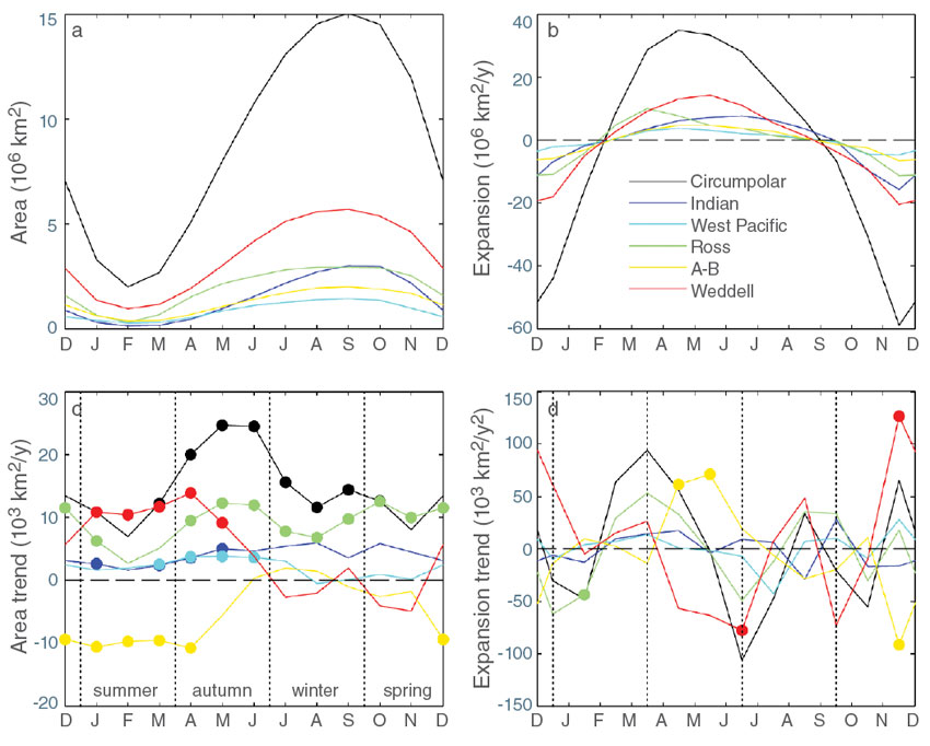 Data image showing Antarctic sea ice trends