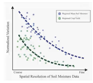 Soil moisture as compared to crop yield. Graph indicates that the two variables have a positive correlation