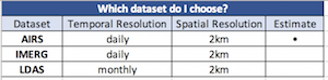 table showing the temporal resolution, spatial resolution and whether are not the data is an estimate or not for AIRS, IMERG, and LDAS