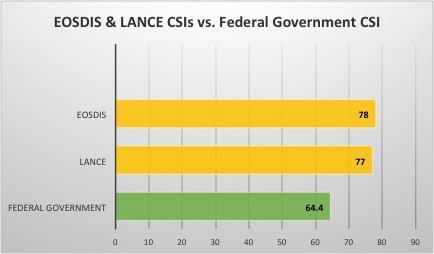 EOSDIS & LANCE Customer Satisfaction Indexes versus Federal Government Customer Satisfaction Index