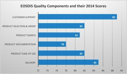 EOSDIS Quality Components and their 2014 scores